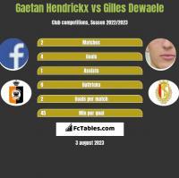 Gaetan Hendrickx vs Gilles Dewaele h2h player stats