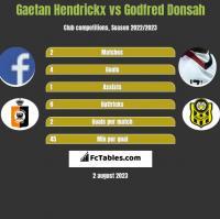 Gaetan Hendrickx vs Godfred Donsah h2h player stats