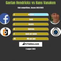 Gaetan Hendrickx vs Hans Vanaken h2h player stats