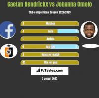 Gaetan Hendrickx vs Johanna Omolo h2h player stats