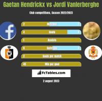 Gaetan Hendrickx vs Jordi Vanlerberghe h2h player stats