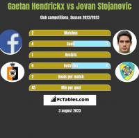 Gaetan Hendrickx vs Jovan Stojanovic h2h player stats