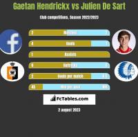 Gaetan Hendrickx vs Julien De Sart h2h player stats