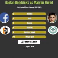 Gaetan Hendrickx vs Maryan Shved h2h player stats