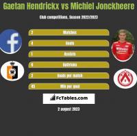 Gaetan Hendrickx vs Michiel Jonckheere h2h player stats