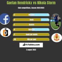 Gaetan Hendrickx vs Nikola Storm h2h player stats