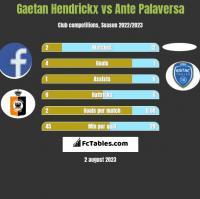 Gaetan Hendrickx vs Ante Palaversa h2h player stats