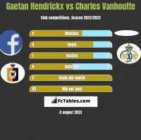 Gaetan Hendrickx vs Charles Vanhoutte h2h player stats