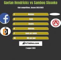 Gaetan Hendrickx vs Sambou Sissoko h2h player stats