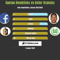 Gaetan Hendrickx vs Aster Vranckx h2h player stats
