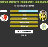 Gaetan Karlen vs Taulan Seferi Sulejmanov h2h player stats