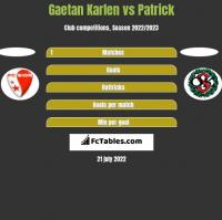 Gaetan Karlen vs Patrick h2h player stats