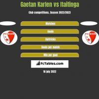 Gaetan Karlen vs Itaitinga h2h player stats