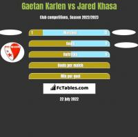 Gaetan Karlen vs Jared Khasa h2h player stats