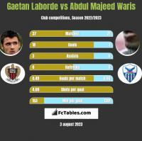 Gaetan Laborde vs Abdul Majeed Waris h2h player stats