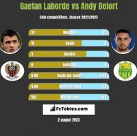 Gaetan Laborde vs Andy Delort h2h player stats