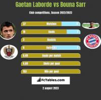 Gaetan Laborde vs Bouna Sarr h2h player stats