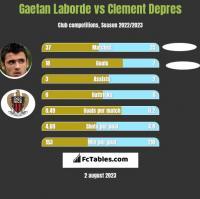 Gaetan Laborde vs Clement Depres h2h player stats