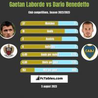 Gaetan Laborde vs Dario Benedetto h2h player stats