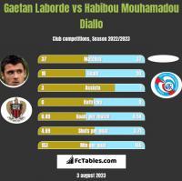 Gaetan Laborde vs Habibou Mouhamadou Diallo h2h player stats