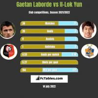Gaetan Laborde vs Il-Lok Yun h2h player stats