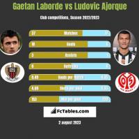Gaetan Laborde vs Ludovic Ajorque h2h player stats
