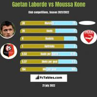 Gaetan Laborde vs Moussa Kone h2h player stats