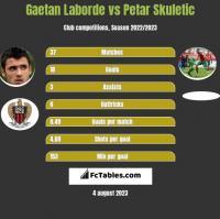 Gaetan Laborde vs Petar Skuletić h2h player stats