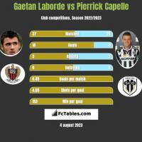 Gaetan Laborde vs Pierrick Capelle h2h player stats