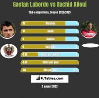 Gaetan Laborde vs Rachid Alioui h2h player stats