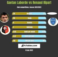 Gaetan Laborde vs Renaud Ripart h2h player stats