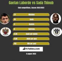 Gaetan Laborde vs Sada Thioub h2h player stats