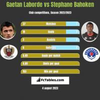 Gaetan Laborde vs Stephane Bahoken h2h player stats