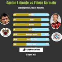 Gaetan Laborde vs Valere Germain h2h player stats