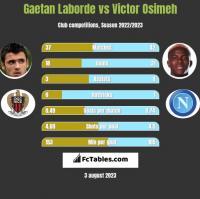 Gaetan Laborde vs Victor Osimeh h2h player stats