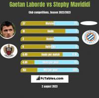 Gaetan Laborde vs Stephy Mavididi h2h player stats