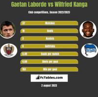 Gaetan Laborde vs Wilfried Kanga h2h player stats