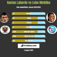 Gaetan Laborde vs Lebo Mothiba h2h player stats
