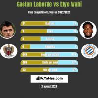 Gaetan Laborde vs Elye Wahi h2h player stats