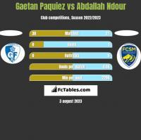 Gaetan Paquiez vs Abdallah Ndour h2h player stats