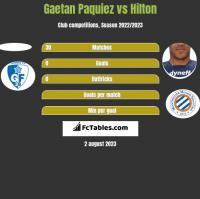Gaetan Paquiez vs Hilton h2h player stats