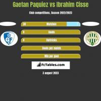 Gaetan Paquiez vs Ibrahim Cisse h2h player stats