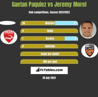 Gaetan Paquiez vs Jeremy Morel h2h player stats
