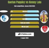 Gaetan Paquiez vs Kenny Lala h2h player stats