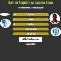 Gaetan Paquiez vs Lamine Kone h2h player stats
