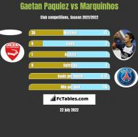 Gaetan Paquiez vs Marquinhos h2h player stats