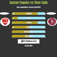 Gaetan Paquiez vs Theo Valls h2h player stats