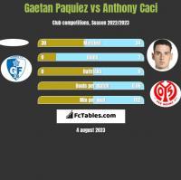 Gaetan Paquiez vs Anthony Caci h2h player stats