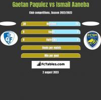 Gaetan Paquiez vs Ismail Aaneba h2h player stats