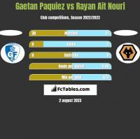 Gaetan Paquiez vs Rayan Ait Nouri h2h player stats
